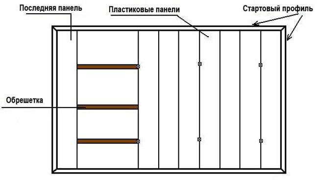 Как крепятся пвх панели к стене